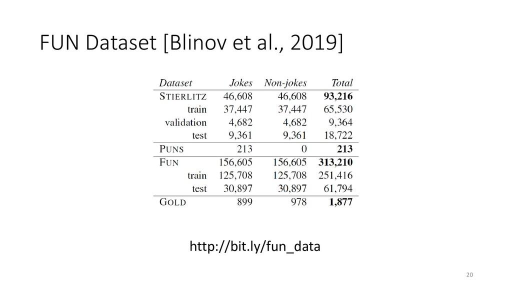FUN Dataset [Blinov et al., 2019] 20 http://bit...
