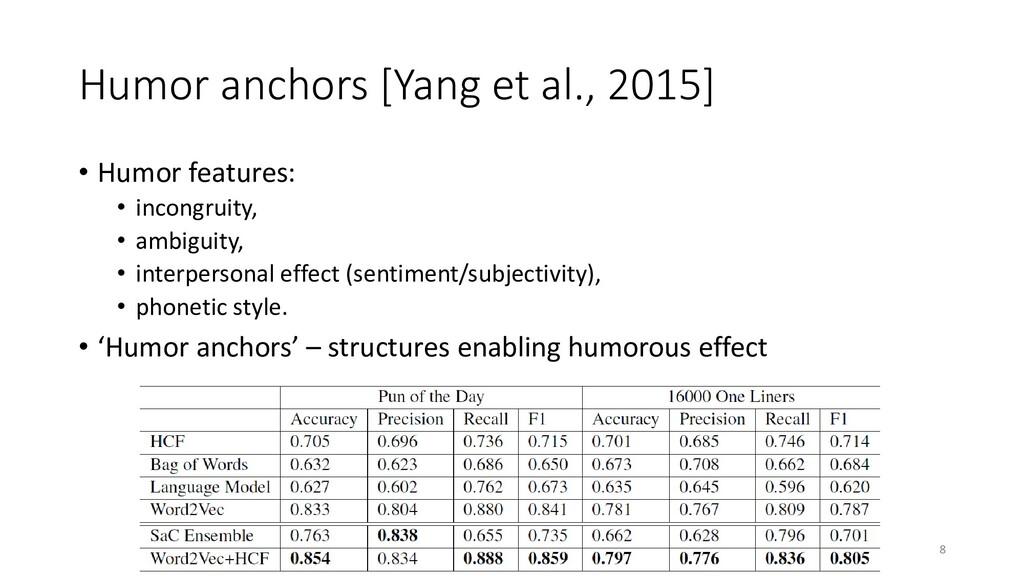Humor anchors [Yang et al., 2015] • Humor featu...