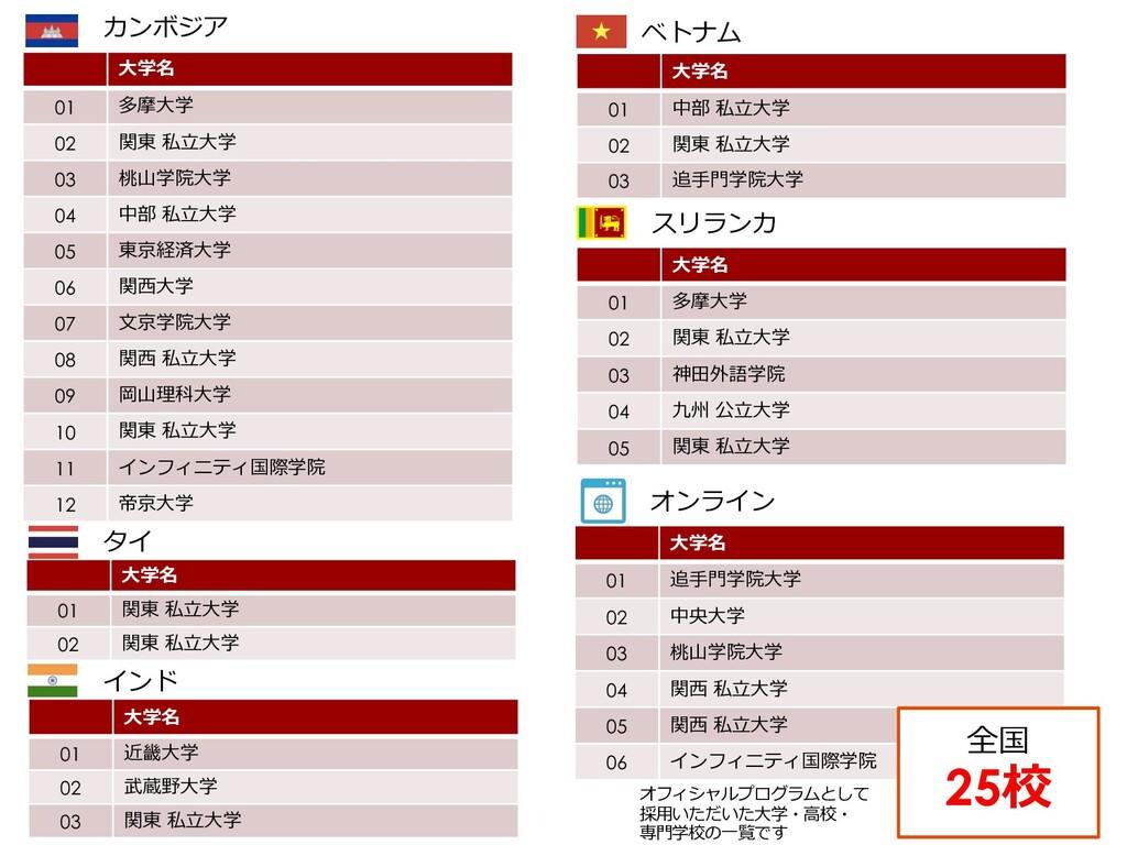 6 スパイスアップグループ ⼤学・専⾨学校実績 ⼤学名 01 多摩⼤学 02 関東 私⽴⼤学 ...