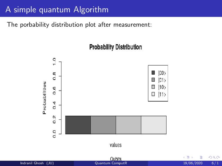 A simple quantum Algorithm The porbability dist...