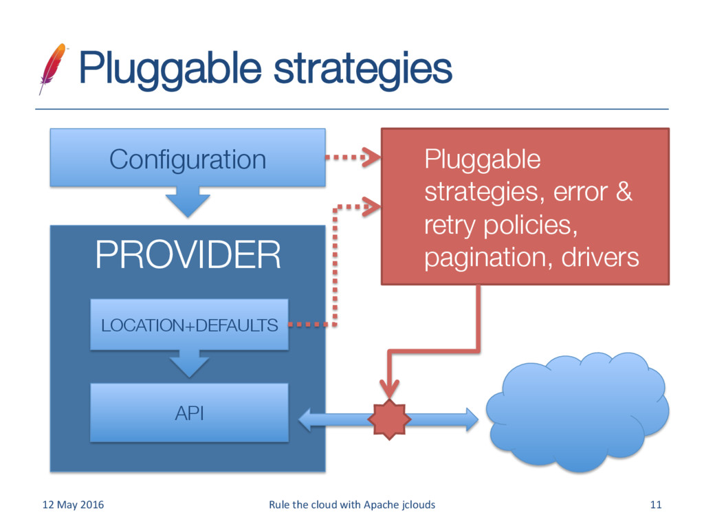 Pluggable strategies