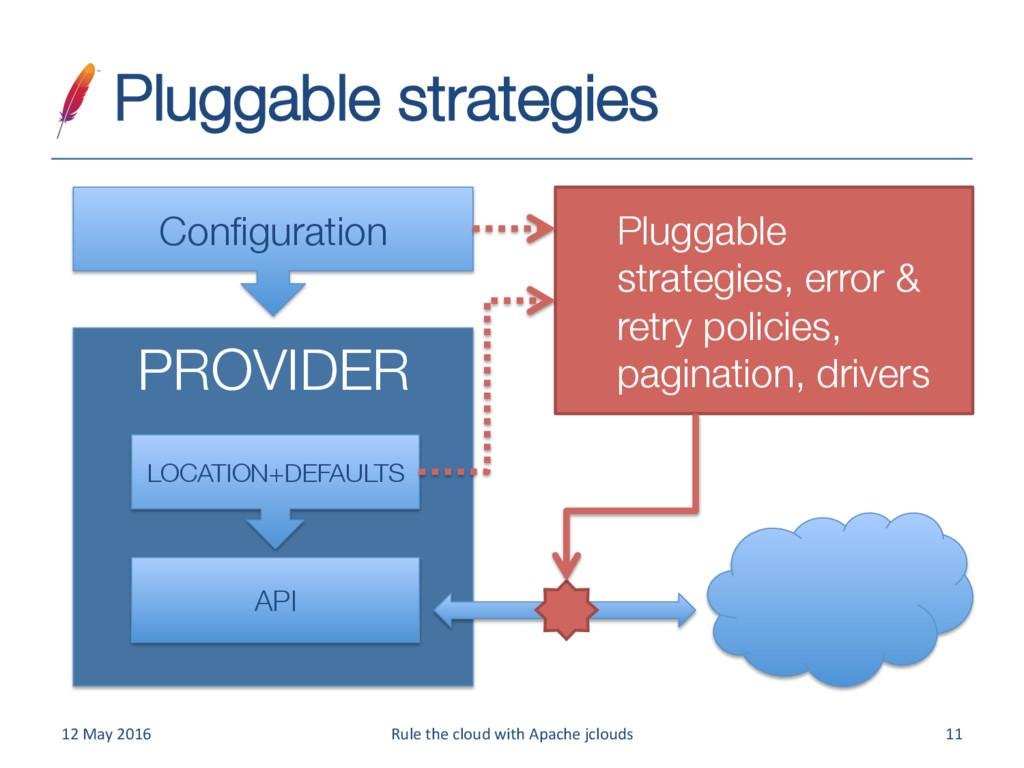 Pluggable strategies   PROVIDER API LOCATI...