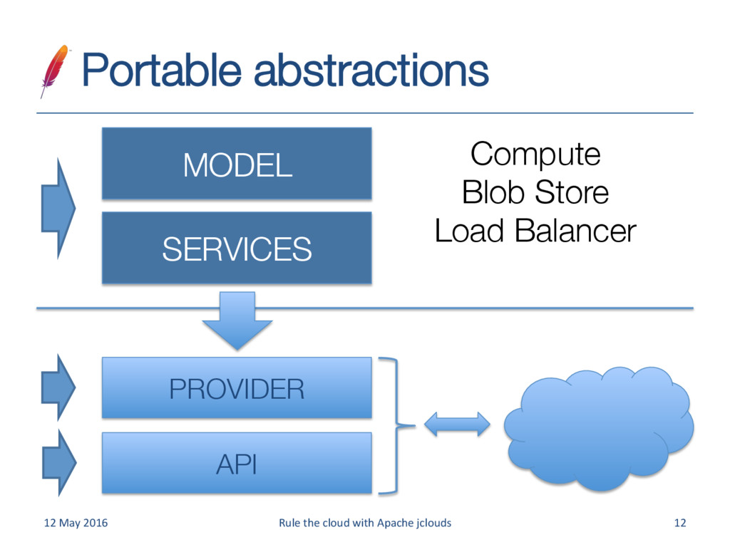 Portable abstractions