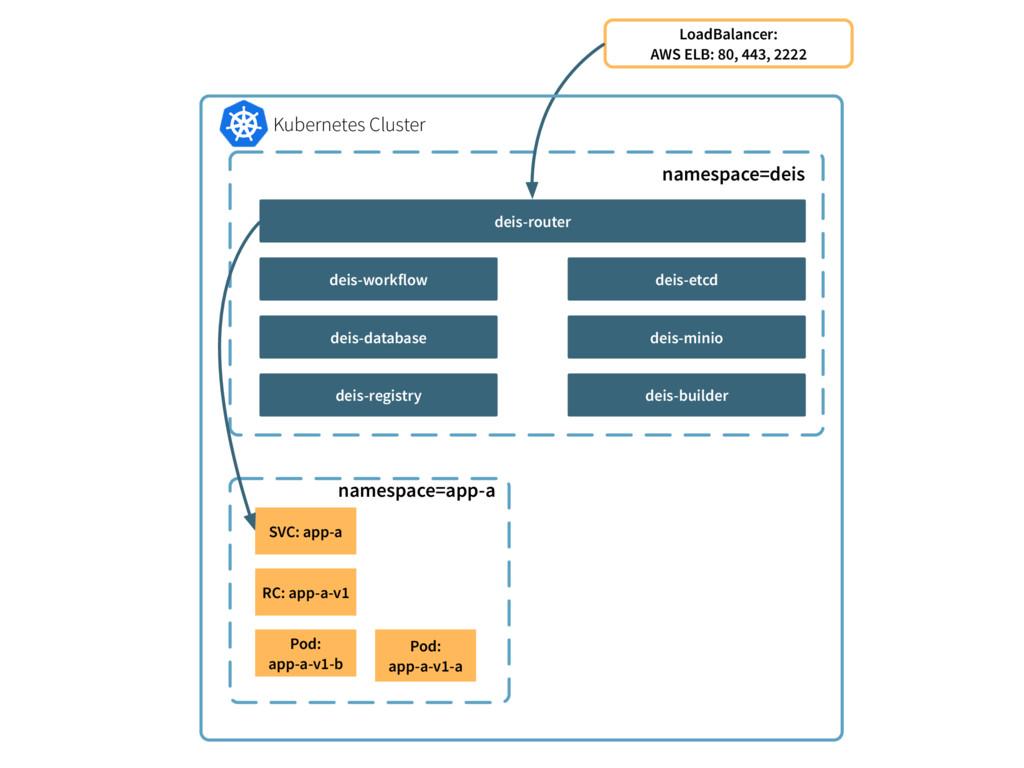 namespace=deis deis-router LoadBalancer: AWS EL...