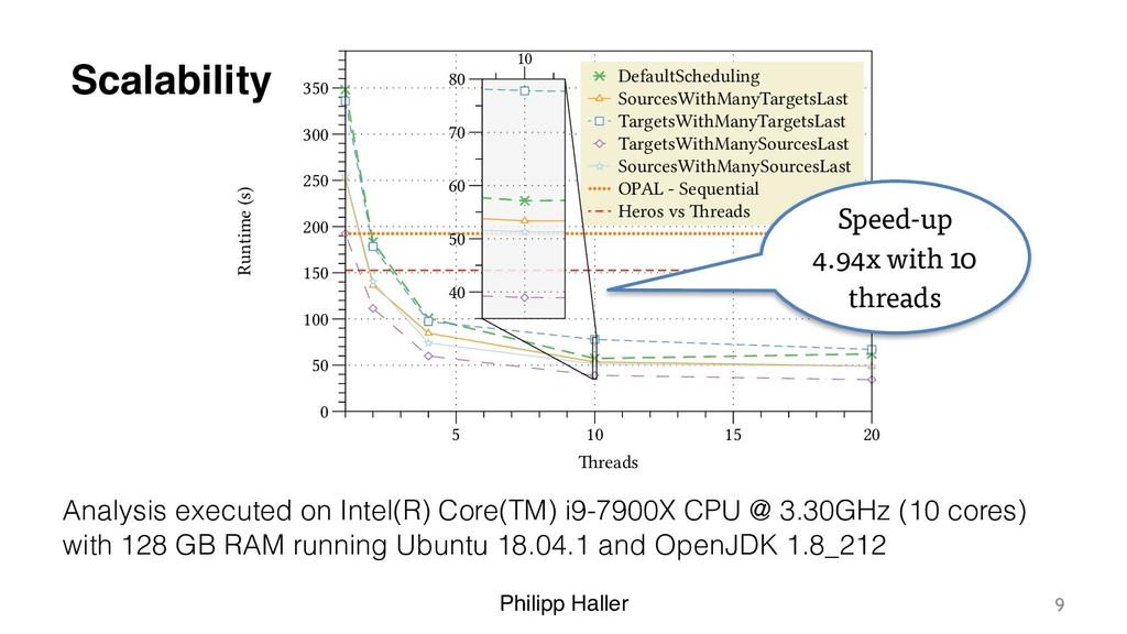 Philipp Haller Scalability Analysis executed on...