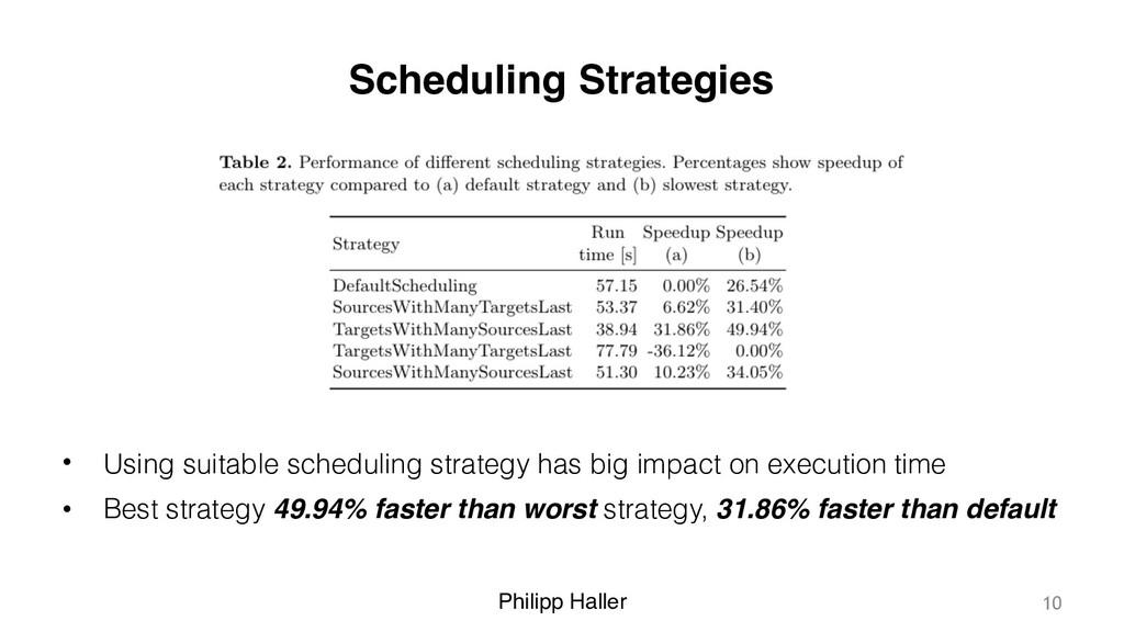 Philipp Haller Scheduling Strategies • Using su...