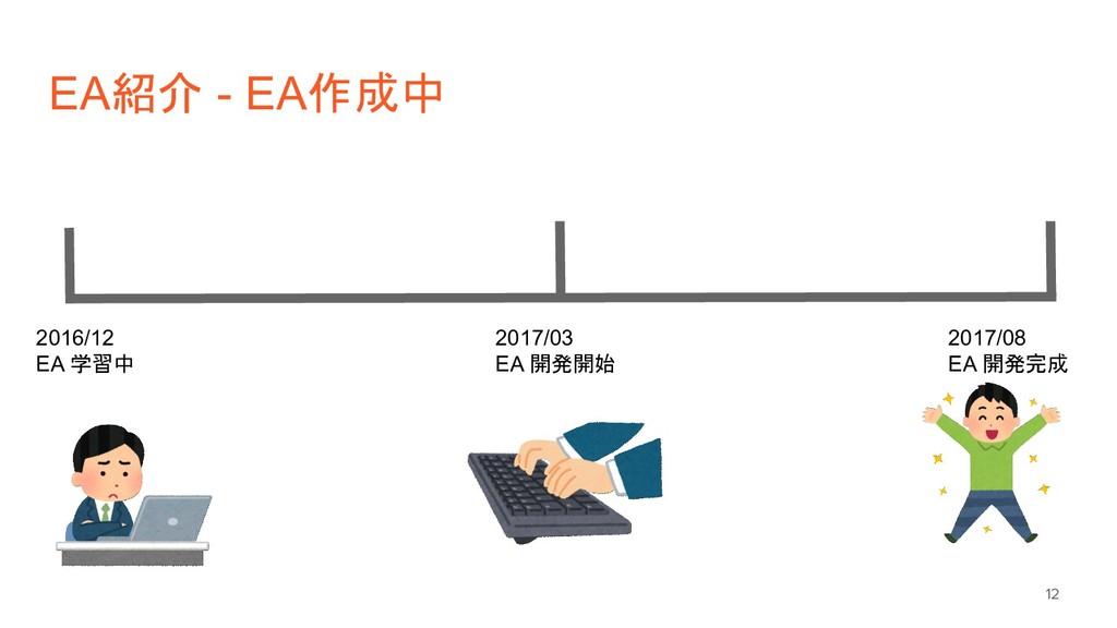 EA紹介 - EA作成中 12 2016/12 EA 学習中 2017/03 EA 開発開始 ...