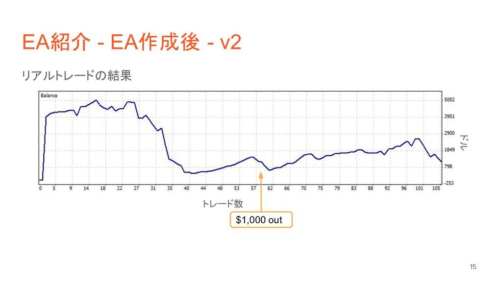 EA紹介 - EA作成後 - v2 リアルトレードの結果 15 トレード数 ドル $1,000...