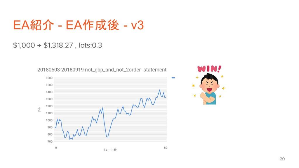 EA紹介 - EA作成後 - v3 $1,000 → $1,318.27 , lots:0.3...