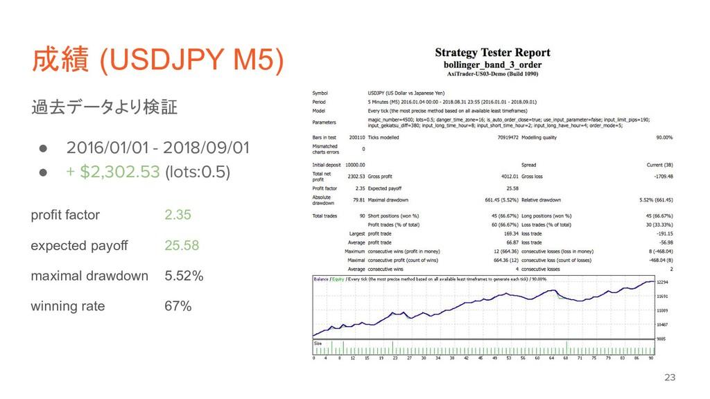 成績 (USDJPY M5) 過去データより検証 ● 2016/01/01 - 2018/09...
