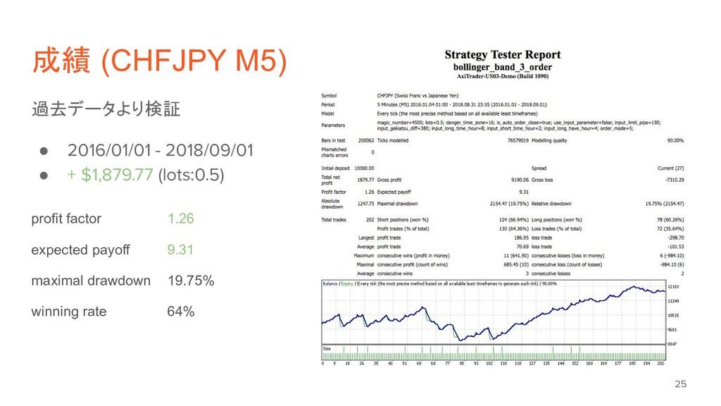 成績 (CHFJPY M5) 過去データより検証 ● 2016/01/01 - 2018/09...