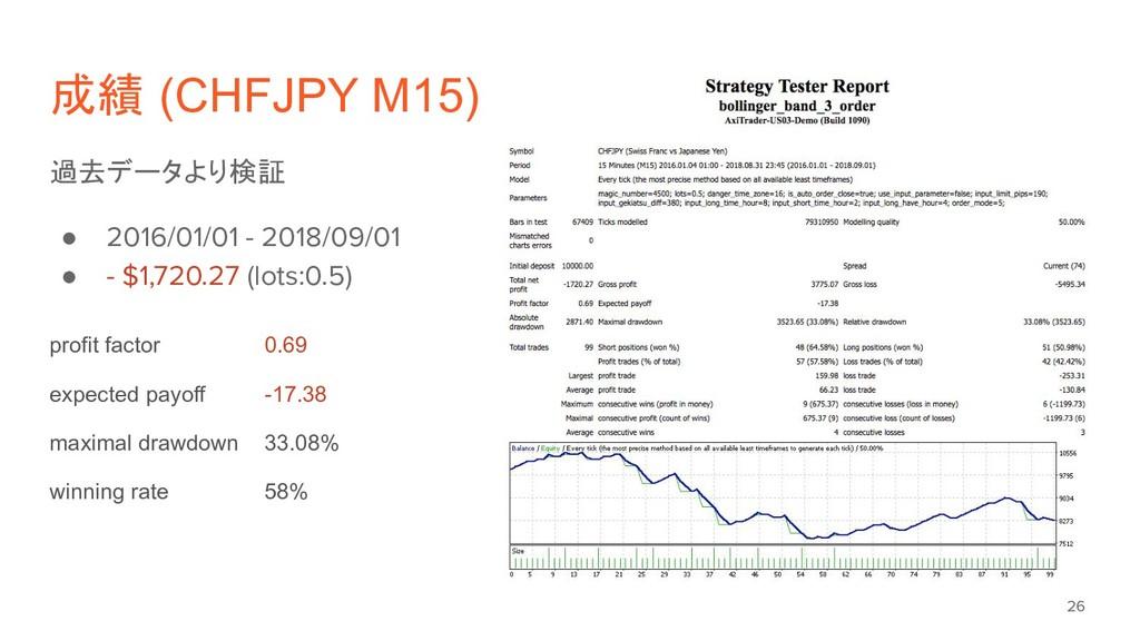 成績 (CHFJPY M15) 過去データより検証 ● 2016/01/01 - 2018/0...