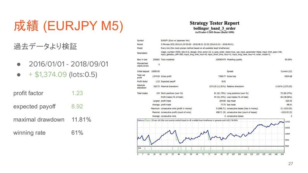 成績 (EURJPY M5) 過去データより検証 ● 2016/01/01 - 2018/09...