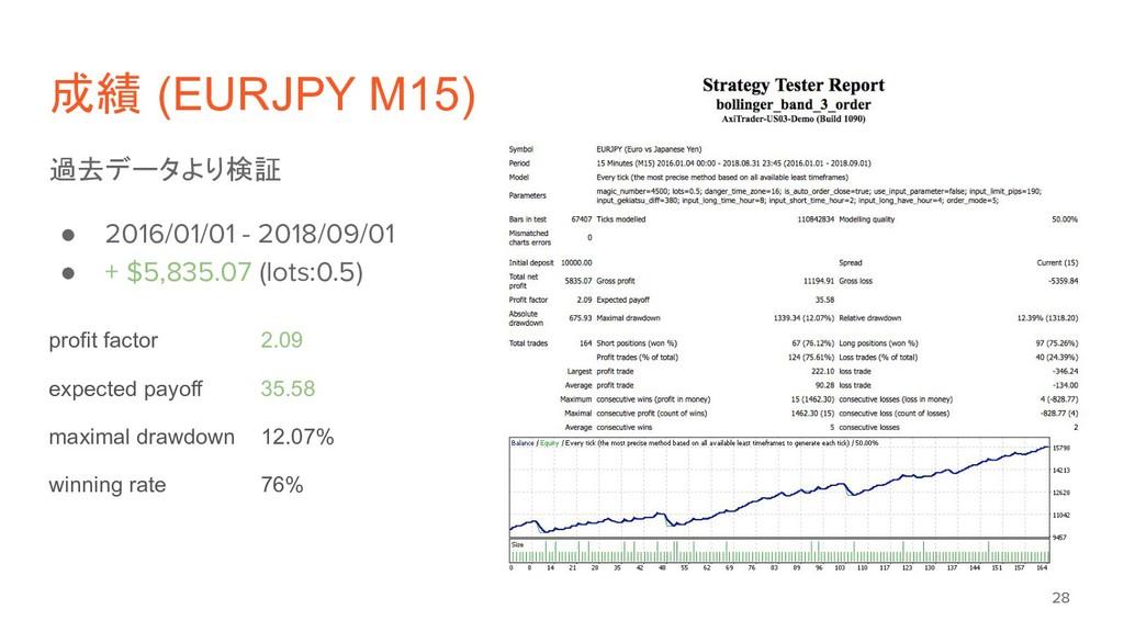 成績 (EURJPY M15) 過去データより検証 ● 2016/01/01 - 2018/0...