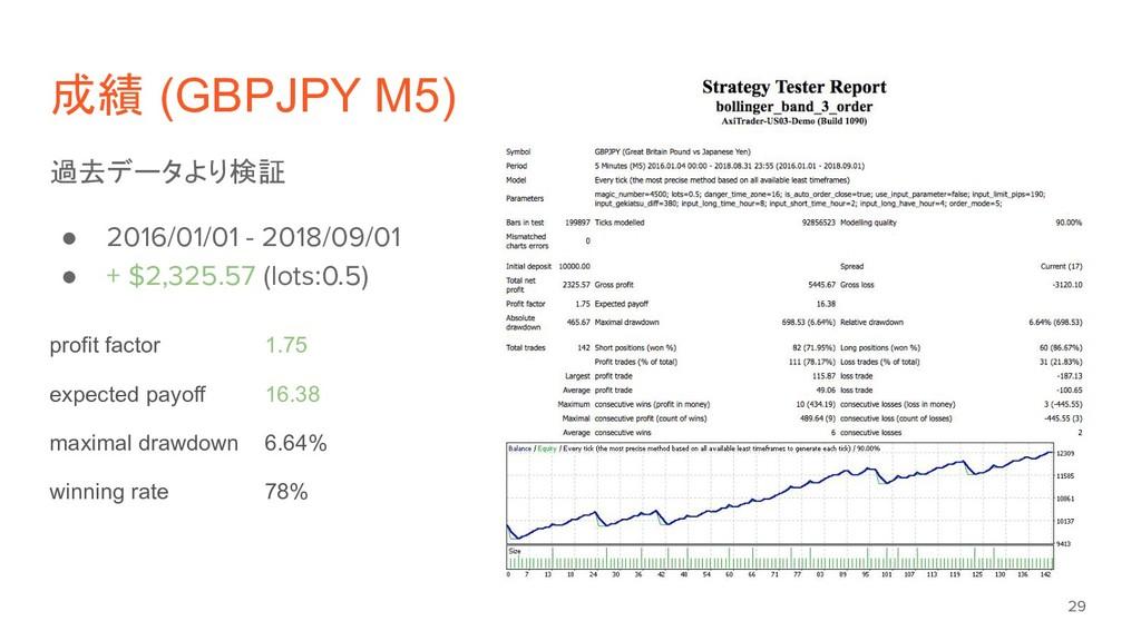 成績 (GBPJPY M5) 過去データより検証 ● 2016/01/01 - 2018/09...