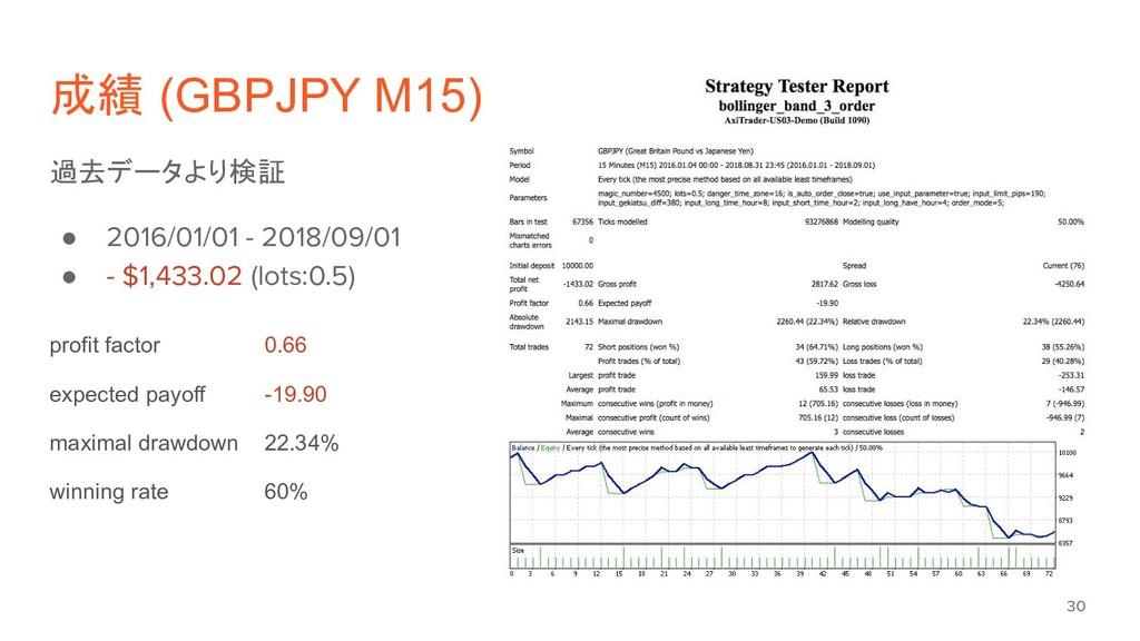 成績 (GBPJPY M15) 過去データより検証 ● 2016/01/01 - 2018/0...