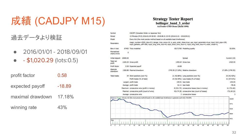 成績 (CADJPY M15) 過去データより検証 ● 2016/01/01 - 2018/0...