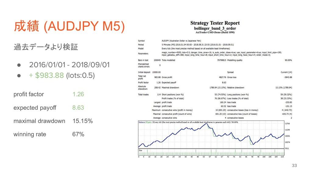成績 (AUDJPY M5) 過去データより検証 ● 2016/01/01 - 2018/09...