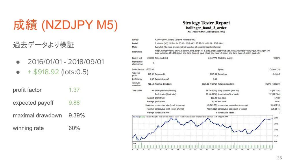 成績 (NZDJPY M5) 過去データより検証 ● 2016/01/01 - 2018/09...