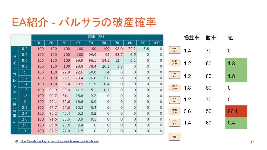 EA紹介 - バルサラの破産確率 37 USD JPY M5 EUR JPY CHFJ PY ...