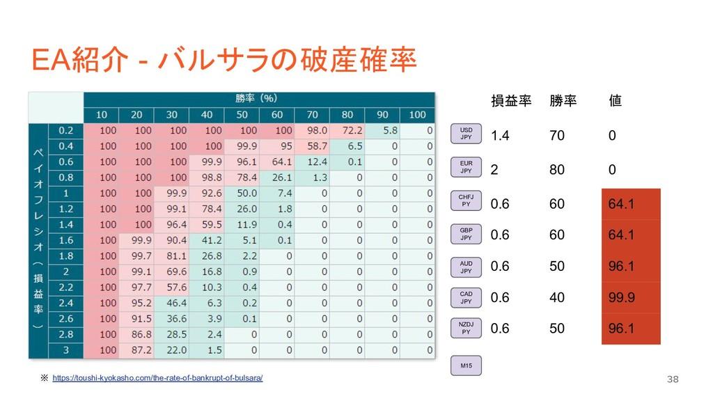 EA紹介 - バルサラの破産確率 38 USD JPY M15 EUR JPY CHFJ PY...