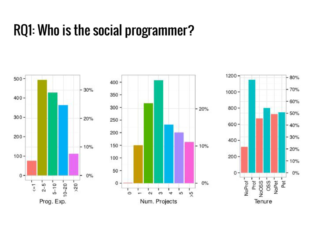 RQ1: Who is the social programmer?
