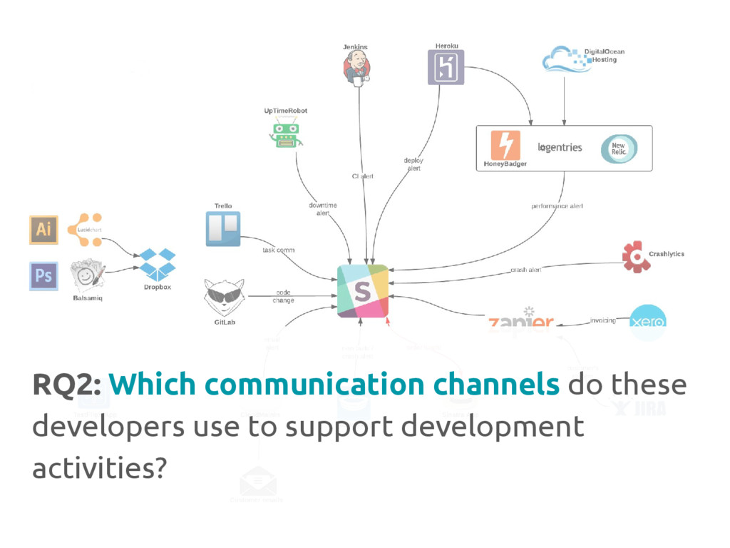 RQ2: Which communication channels do these deve...