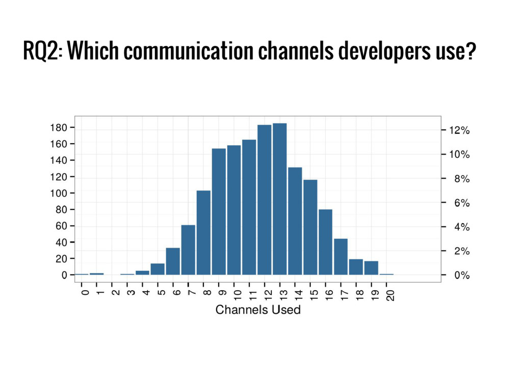 RQ2: Which communication channels developers us...