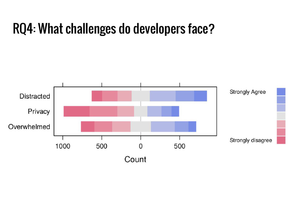 RQ4: What challenges do developers face?