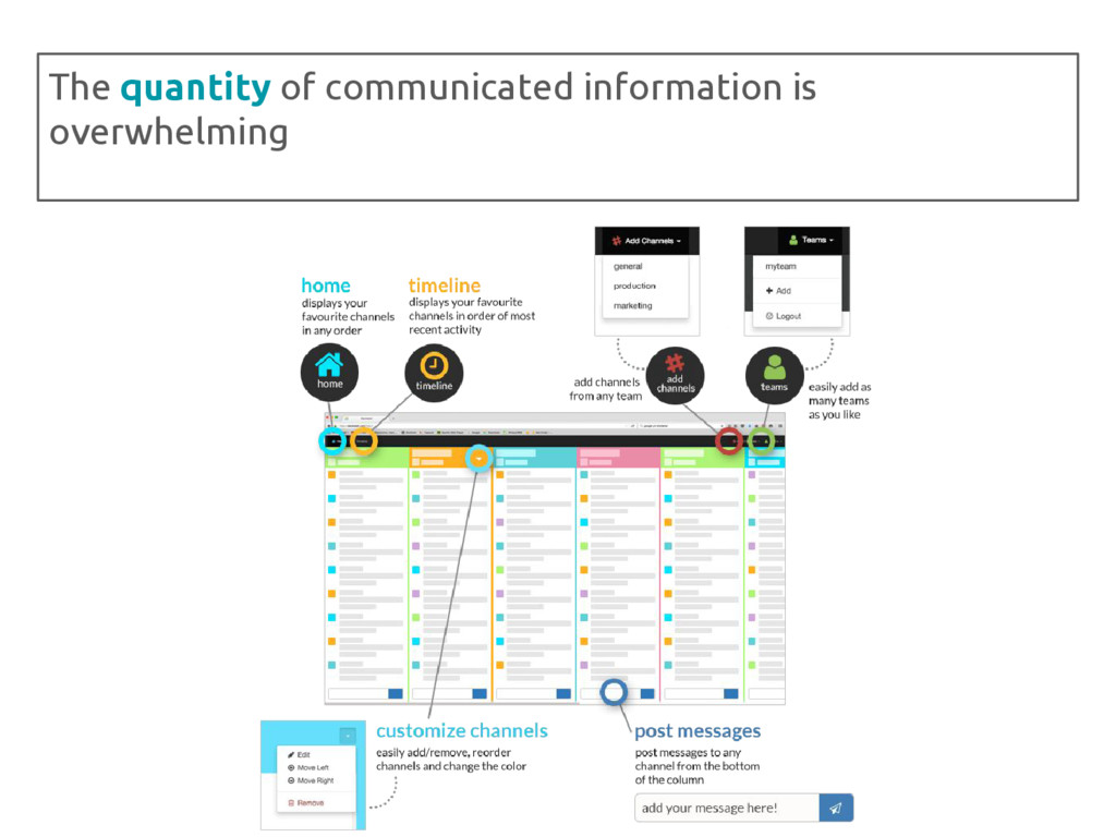 The quantity of communicated information is ove...