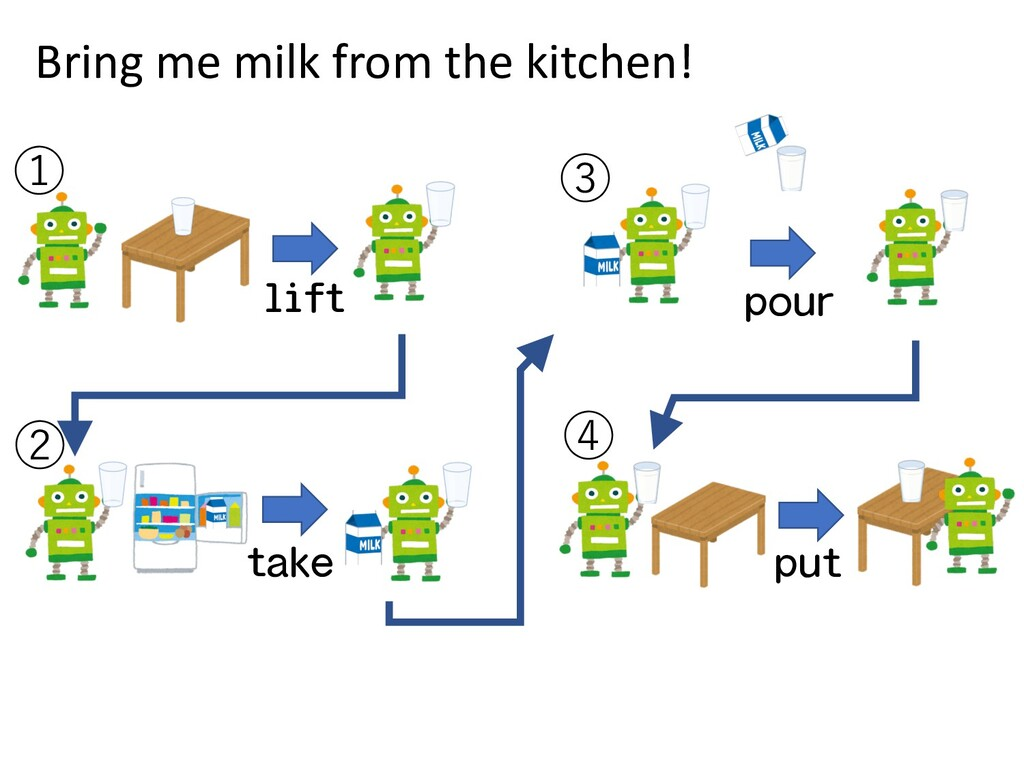 ① ② ③ ④ lift take pour put Bring me milk from t...