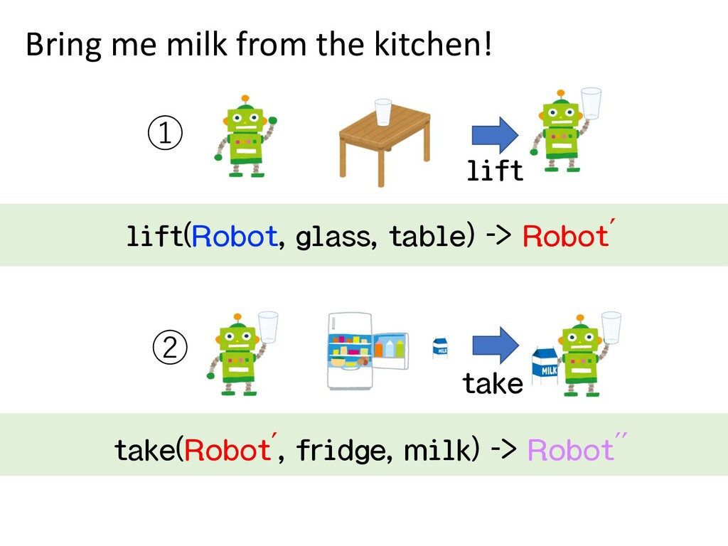 ① lift Bring me milk from the kitchen! lift(Rob...