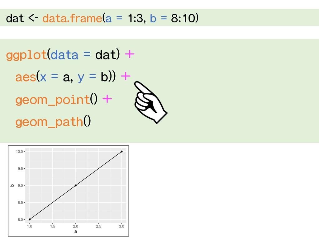 dat <- data.frame(a = 1:3, b = 8:10) ggplot(dat...