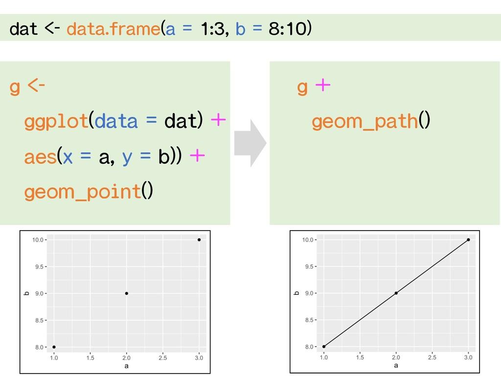 dat <- data.frame(a = 1:3, b = 8:10) g <- ggplo...