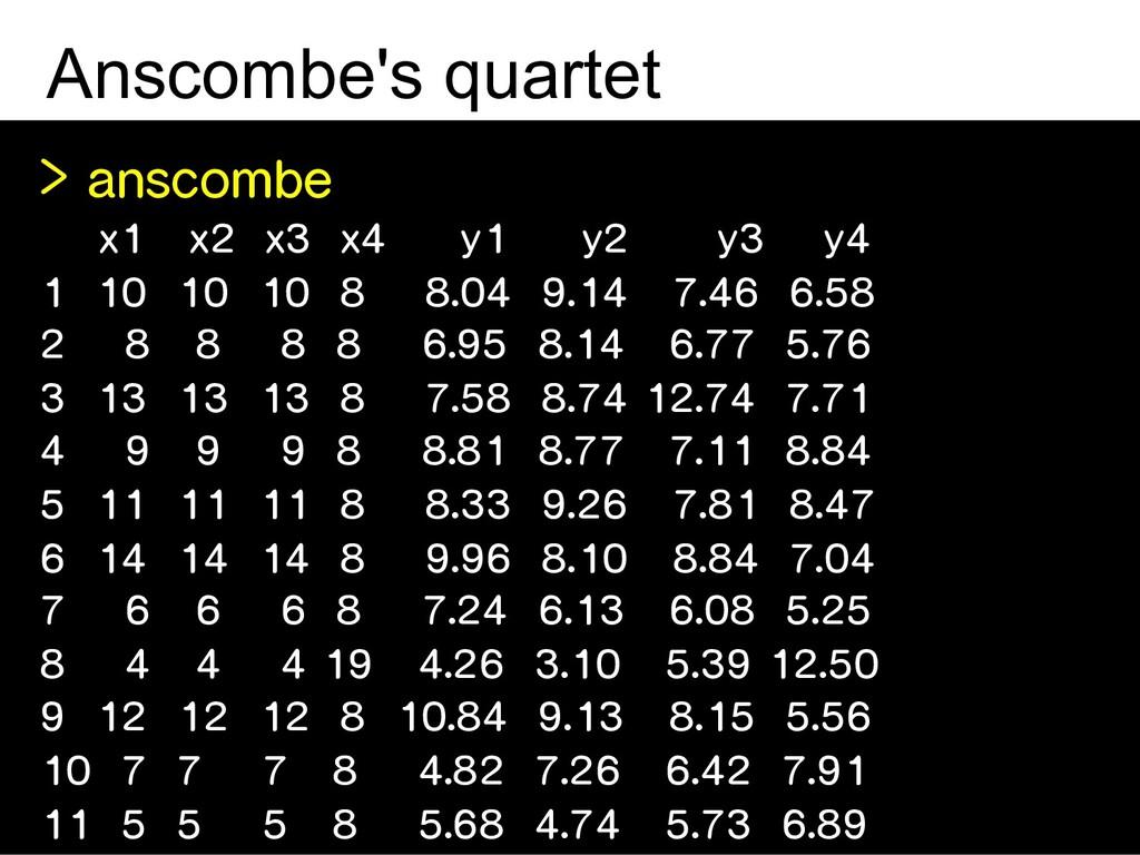Anscombe's quartet > anscombe x1 x2 x3 x4 y1 y2...
