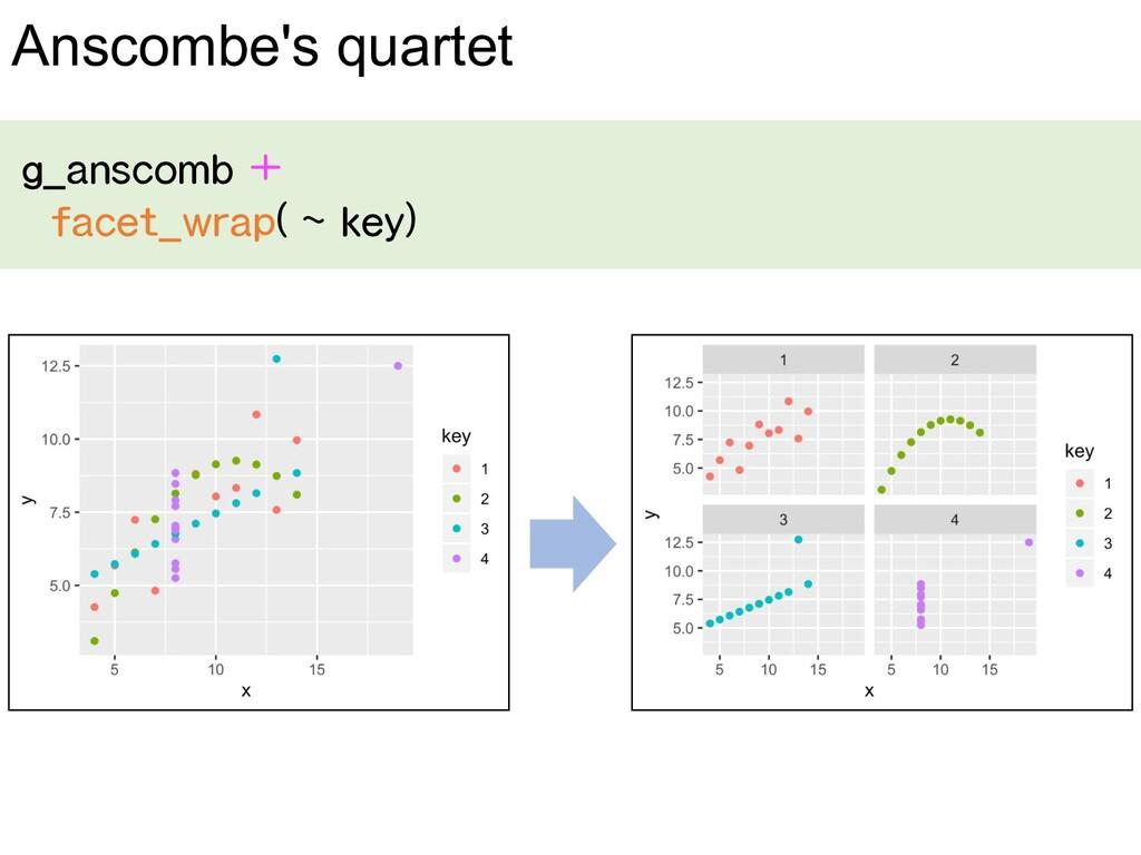 g_anscomb + facet_wrap( ~ key) Anscombe's quart...
