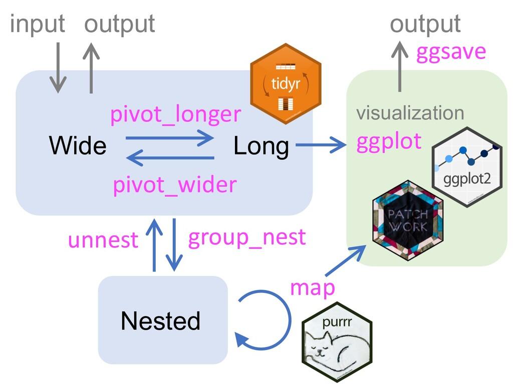 Wide Long Nested input output pivot_longer pivo...