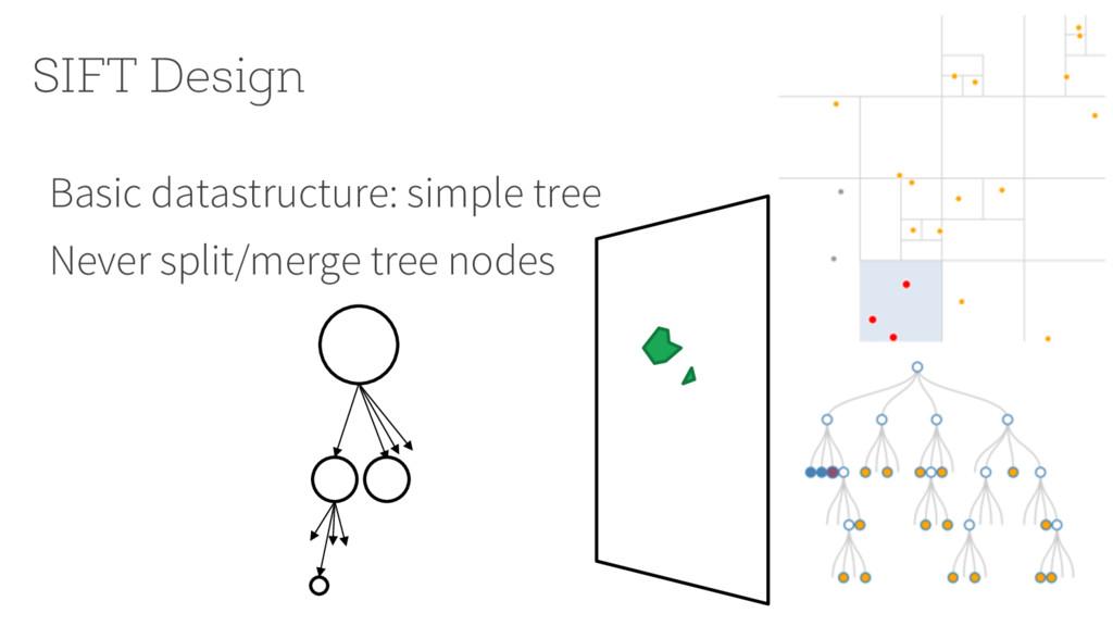 SIFT Design Basic datastructure: simple tree Ne...