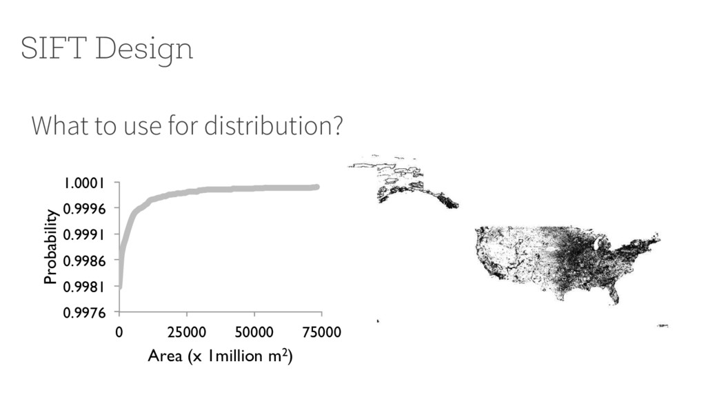 What to use for distribution? SIFT Design 0.997...