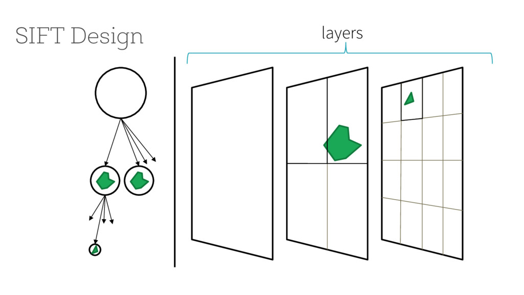 SIFT Design layers