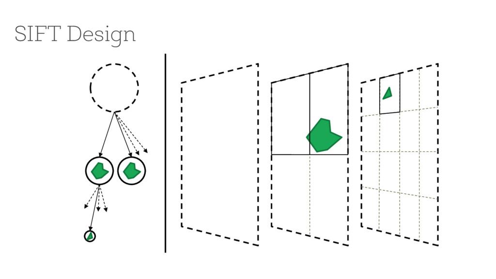 SIFT Design