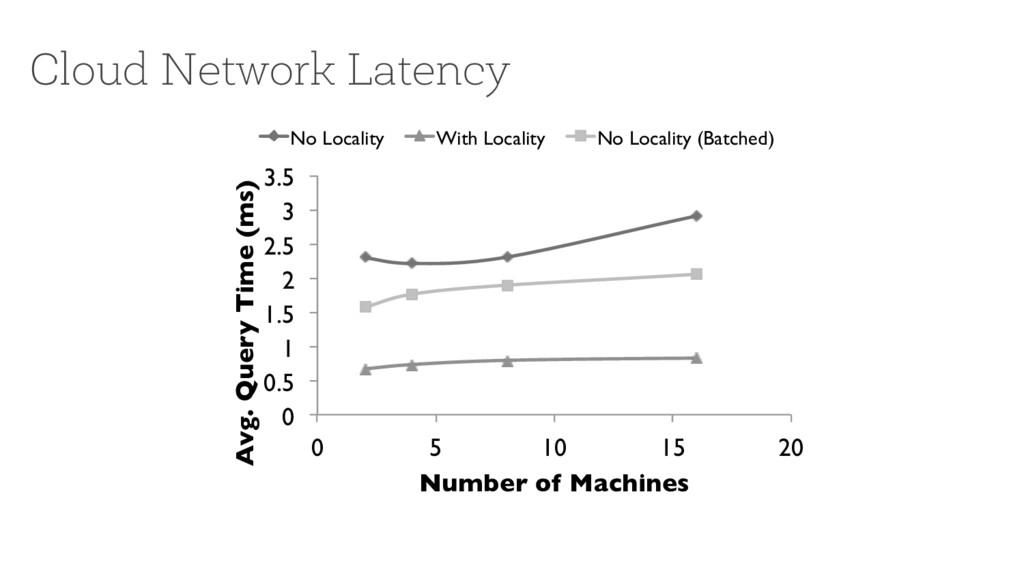 Cloud Network Latency 0! 0.5! 1! 1.5! 2! 2.5! 3...