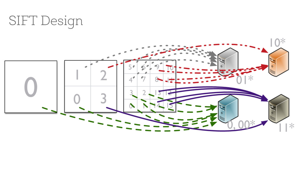 SIFT Design 0 0 1 2 3 0 1 14 15 2 3 13 12 4 5 6...