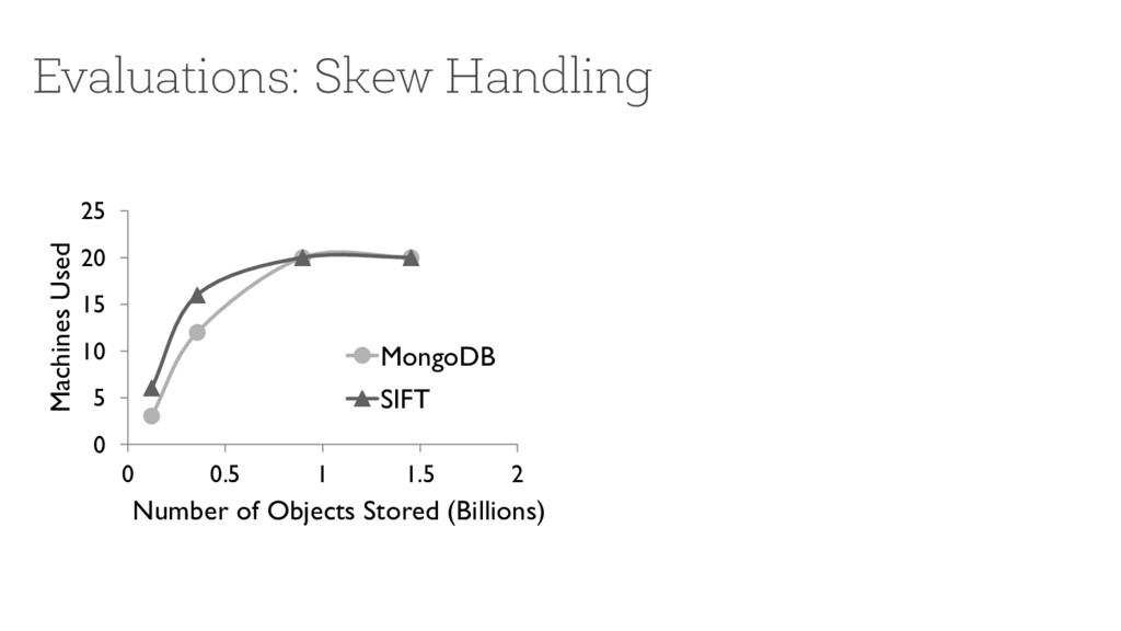 Evaluations: Skew Handling 0 5 10 15 20 25 0 0....