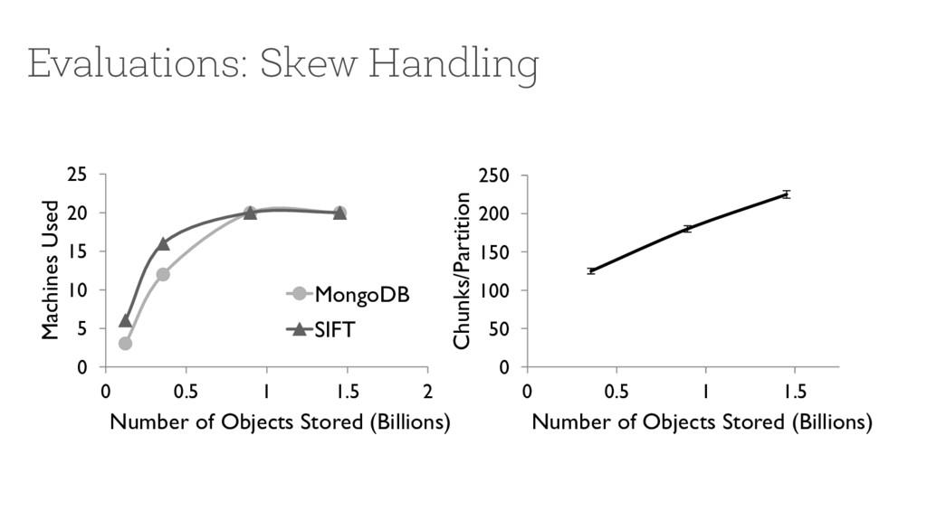 Evaluations: Skew Handling 0 50 100 150 200 250...