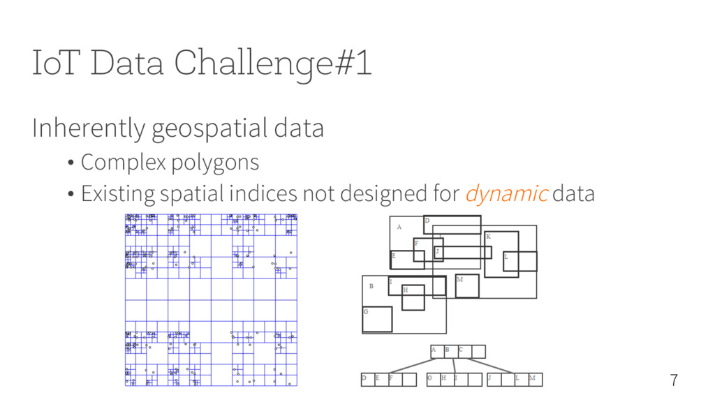 IoT Data Challenge#1 Inherently geospatial data...