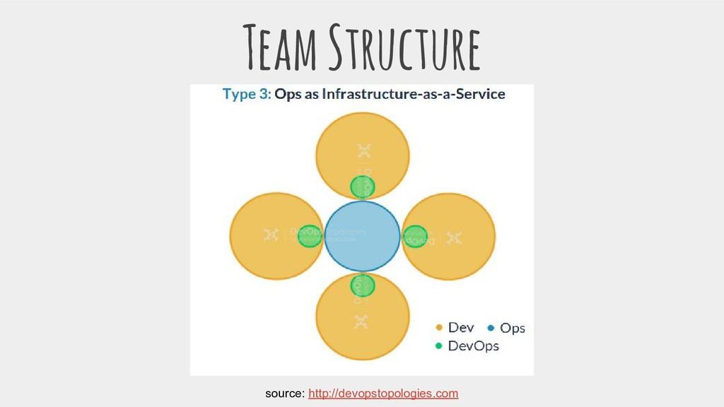 Team Structure source: http://devopstopologies....