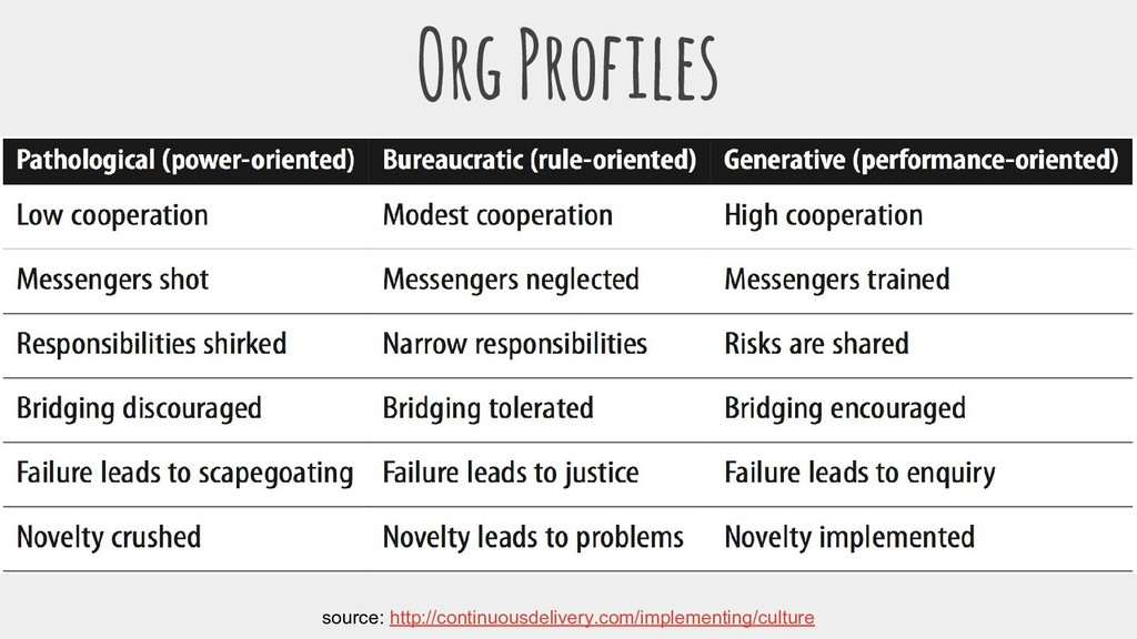 Org Profiles source: http://continuousdelivery....