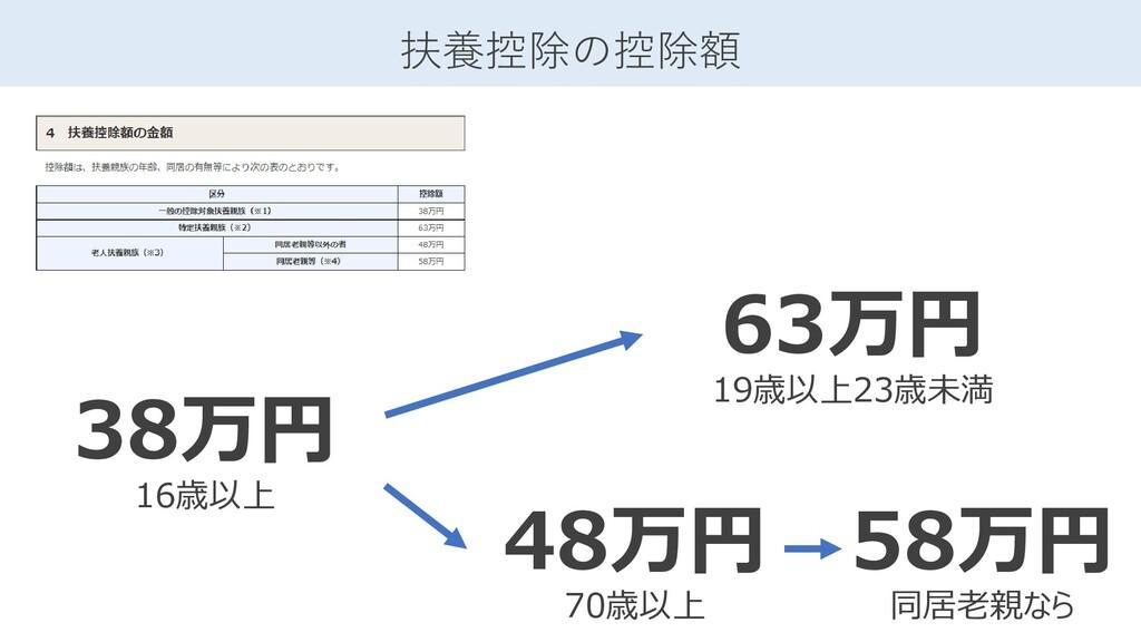 扶養控除の控除額 38万円 16歳以上 63万円 19歳以上23歳未満 48万円 70歳以上 ...
