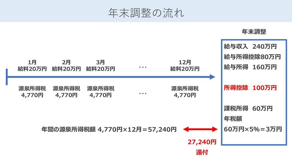 年末調整の流れ 1月 給料20万円 源泉所得税 4,770円 27,240円 還付 2月 給料...